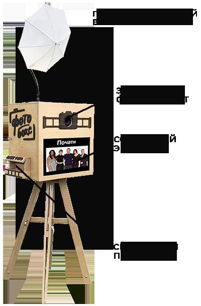 Как устроен фотобокс